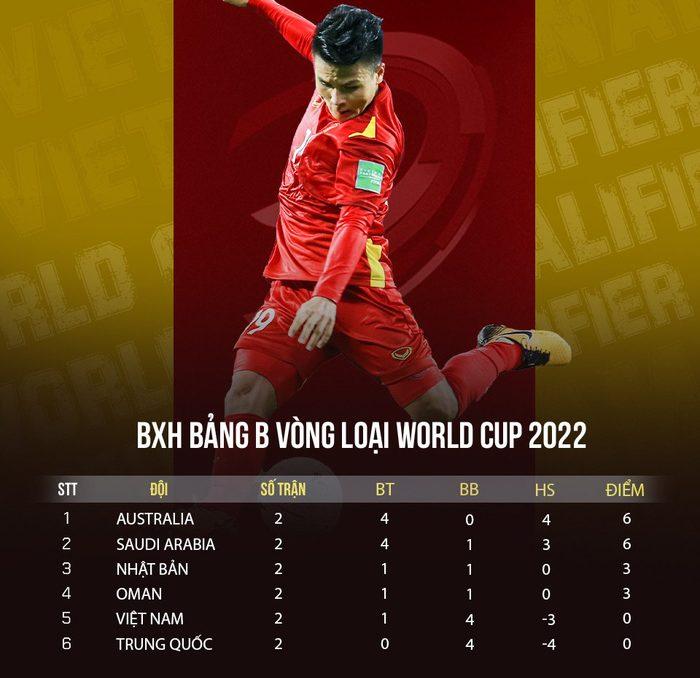 Thứ hạng các ĐTQG trên BXH FIFA đã có nhiều thay đổi sau loạt trận vòng loại World Cup 2022
