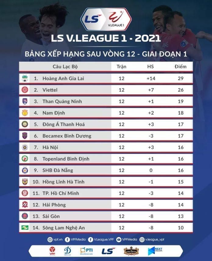 Thứ hạng của các đội bóng sau giai đoạn 1 V-League 2021