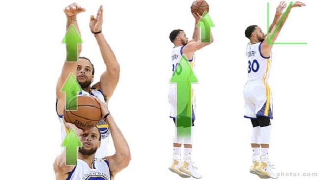 Các giai đoạn thực hiện kỹ thuật ném bóng rổ
