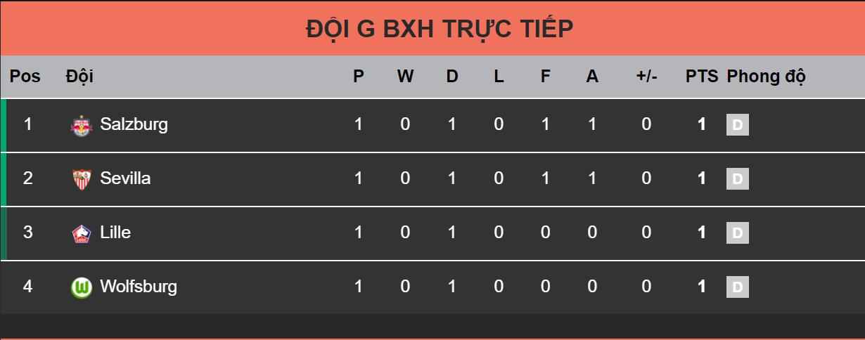 Mỗi đội bỏ túi 1 điểm sau lượt trận đầu tiên của bảng G Champions League