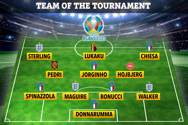 Đội hình tiêu biểu Euro 2020 được UEFA công bố đa số là các cầu thủ của Italia và Anh